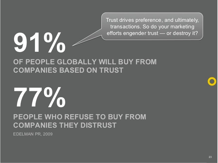 Trust drives preference, and ultimately,                       transactions. So do your marketing    91%                  ...