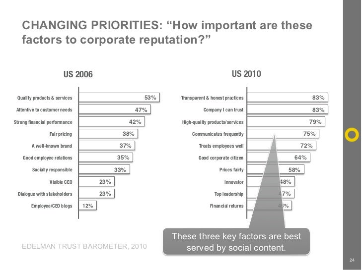 """CHANGING PRIORITIES: """"How important are these    factors to corporate reputation?""""                          US 2006       ..."""