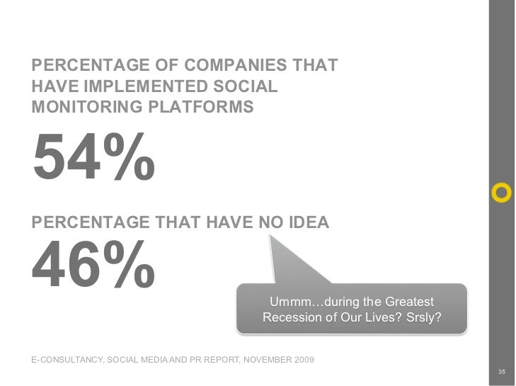 PERCENTAGE OF COMPANIES THAT HAVE IMPLEMENTED SOCIAL MONITORING PLATFORMS   54% PERCENTAGE THAT HAVE NO IDEA   46%        ...