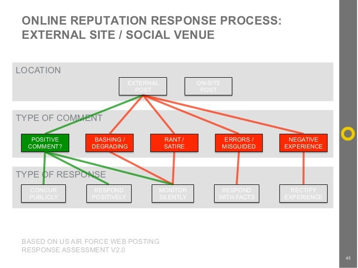 ONLINE REPUTATION RESPONSE PROCESS:  EXTERNAL SITE / SOCIAL VENUE  LOCATION                               EXTERNAL        ...