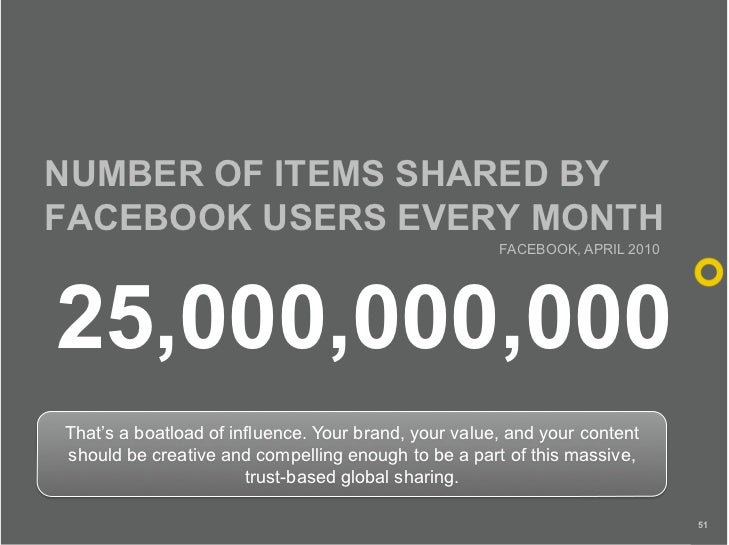 NUMBER OF ITEMS SHARED BY FACEBOOK USERS EVERY MONTH                                                       FACEBOOK, APRIL...