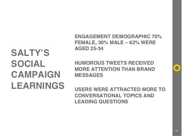 ENGAGEMENT DEMOGRAPHIC 70%              FEMALE, 30% MALE – 62% WERE              AGED 25-34 SALTY'S SOCIAL       HUMOROUS ...
