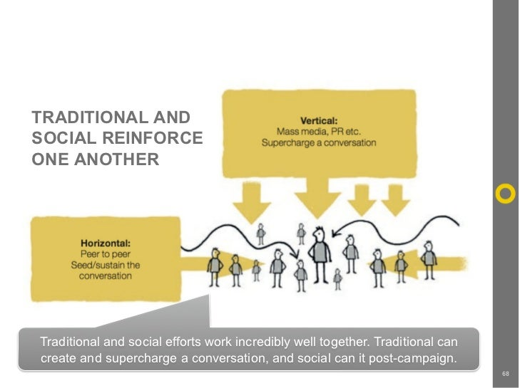 TRADITIONAL AND SOCIAL REINFORCE ONE ANOTHER     Traditional and social efforts work incredibly well together. Traditional...