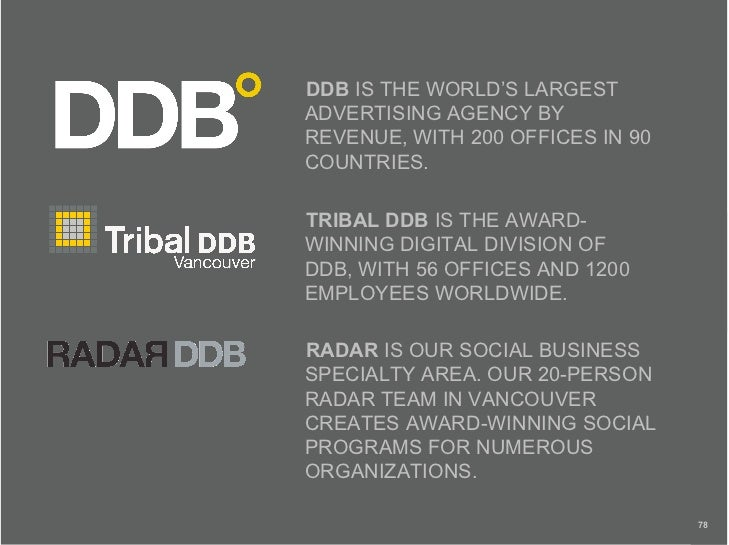 DDB IS THE WORLD'S LARGEST ADVERTISING AGENCY BY REVENUE, WITH 200 OFFICES IN 90 COUNTRIES.  TRIBAL DDB IS THE AWARD- WINN...