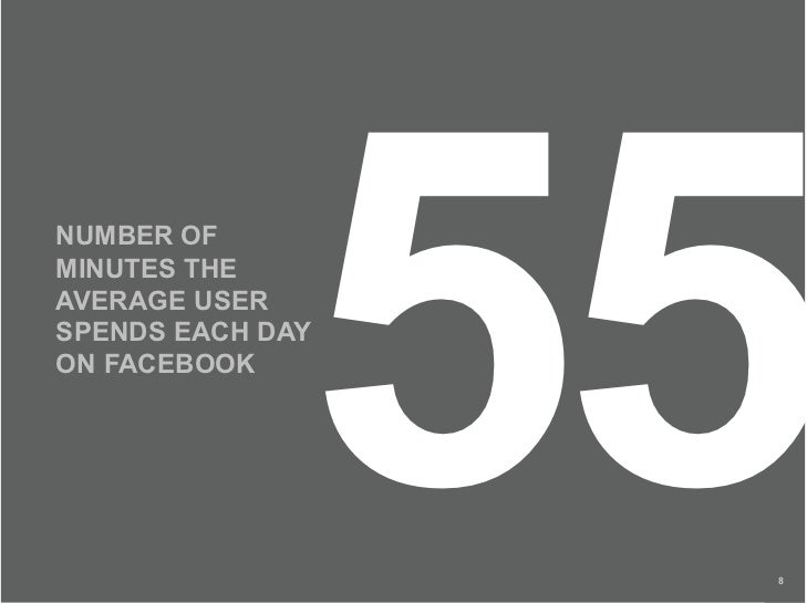 NUMBER OF MINUTES THE AVERAGE USER                   55 SPENDS EACH DAY ON FACEBOOK                       8