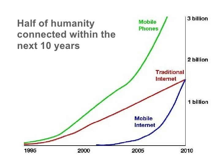 Half of humanity connected within the next 10 years