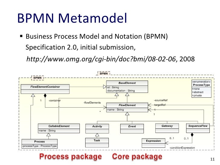 Towards a Language for Rule-enhanced Business Process Modeling