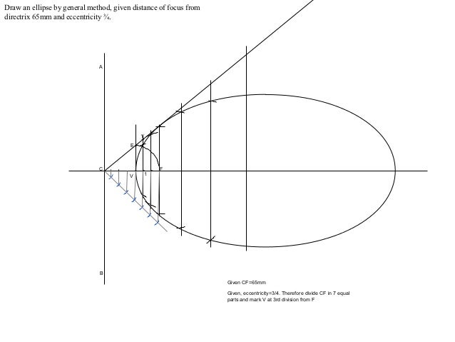 Draw an ellipse by general method, given distance of focus fromdirectrix 65mm and eccentricity ¾.                         ...