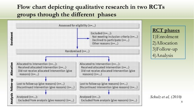 Integrating Qualitative Research In Experimental Design And Trials