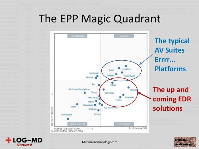 edr magic quadrant EDR, ETDR, Next Gen AV is all the rage, so why am I ENRAGED?