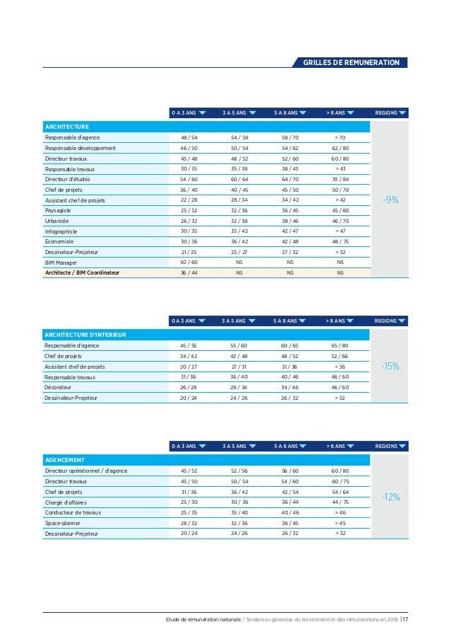 Grille de salaire de paysagiste 2016 et statistiques for Salaire moyen paysagiste