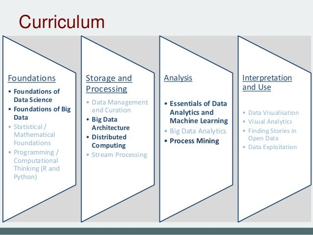 EDSA curriculum and courses