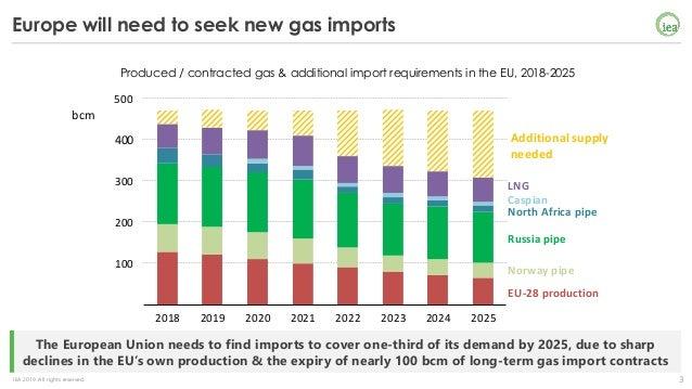 The LNG opportunity for Europe Slide 3
