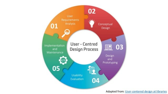 Adapted from: User-centered design at libraries