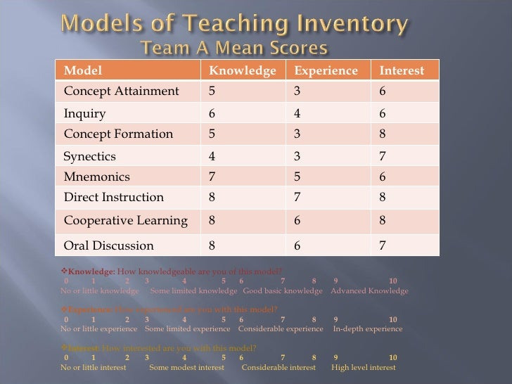 synectics models of teaching Models of learning, tools for teaching  with clear guidelines for  implementation a new synectics study new research and illustrations a revised  picture word.
