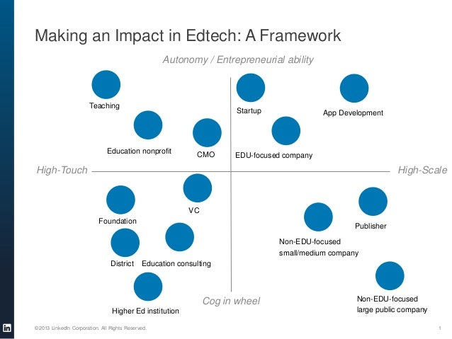 Making an Impact in Edtech: A Framework Autonomy / Entrepreneurial ability  Teaching  Startup  Education nonprofit  CMO  A...