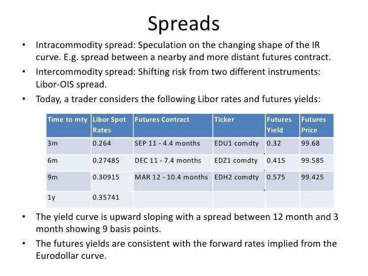 Futures trading strategies spread