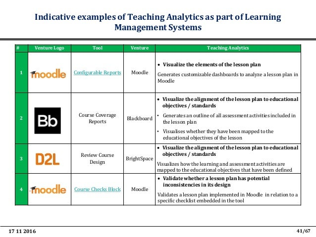 17 11 2016 53/67 Teaching and Learning Analytics to support Teacher Inquiry