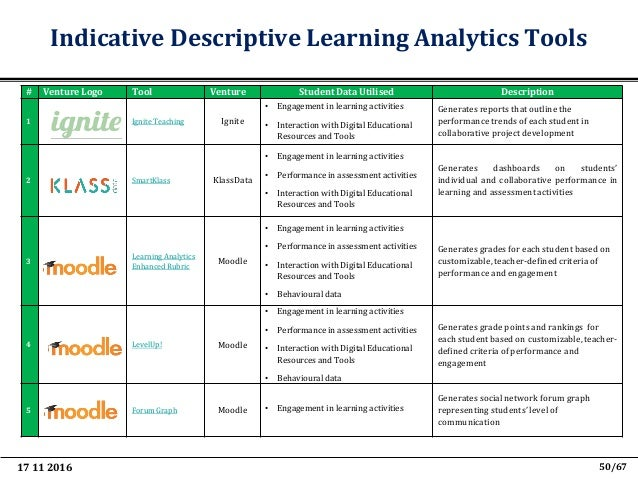 """17 11 2016 62/67 Relevant Publications • S. Sergis and D. Sampson, """"Teaching and Learning Analytics: a Systematic Literatu..."""