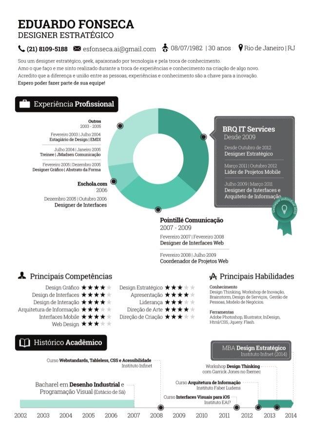 Curriculum em infográfico