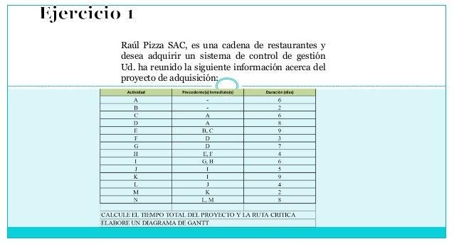 Raúl Pizza SAC, es una cadena de restaurantes y desea adquirir un sistema de control de gestión Ud. ha reunido la siguient...