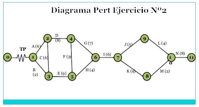 TP 2 A (6) B (2) C (6) D (8) H (4) G (7) F (3) E (9) I (6) N (8) 0 1 3 6 5 7 8 9 1 0 11 4 K (9) J (5) L (4) M (2)
