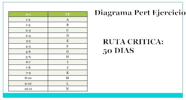 0-1 TP 1-2 A 1-3 B 2-3 C 2-4 D 3-5 E 4-5 F 4-6 G 5-6 H 6-7 I 7-8 J 7-9 K 8-10 M 9-10 L 10-11 N
