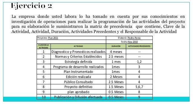 CLAVEDELA ACTIVIDAD ACTIVIDAD DURACIÓN ACTIVIDADES PRECEDENTES 1 Diagnostico y Pronosticos realizados 4 meses -- 2 Normas ...