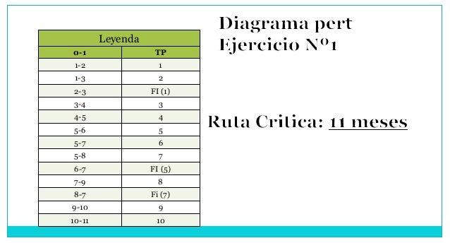 0-1 TP 1-2 1 1-3 2 2-3 FI (1) 3-4 3 4-5 4 5-6 5 5-7 6 5-8 7 6-7 FI (5) 7-9 8 8-7 Fi (7) 9-10 9 10-11 10 Leyenda