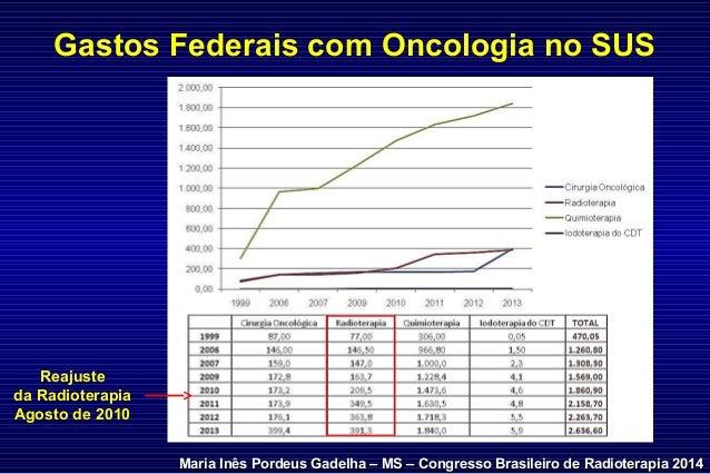 Gastos Federais com Oncologia no SUS Maria Inês Pordeus Gadelha – MS – Congresso Brasileiro de Radioterapia 2014Maria Inês...