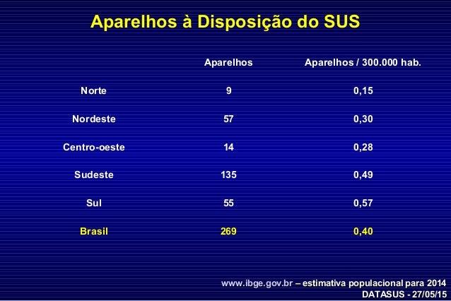 DATASUS - 27/05/15DATASUS - 27/05/15 Aparelhos à Disposição do SUS www.ibge.gov.brwww.ibge.gov.br – estimativa populaciona...