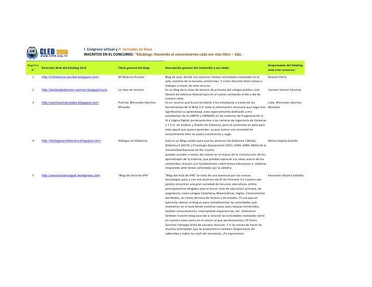 """I Congreso virtual y II Jornadas en línea                                       INSCRITOS EN EL CONCURSO: """"Edublogs: Hacie..."""