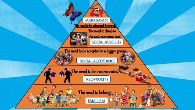 Filipino hierarchy of needs?