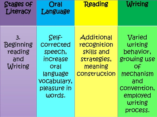 Reading and writing meaning