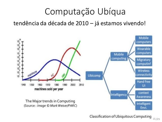 /25 Computação Ubíqua tendência da década de 2010 – já estamos vivendo! 15