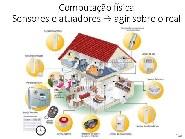 /25 Computação física Sensores e atuadores → agir sobre o real 7
