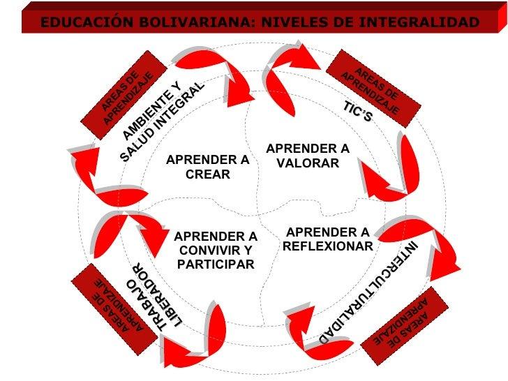 EDUCACIÓN BOLIVARIANA: NIVELES DE INTEGRALIDAD APRENDER A VALORAR TIC'S AMBIENTE Y SALUD INTEGRAL INTERCULTURALIDAD TRABAJ...