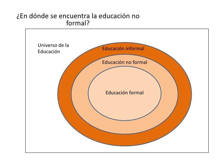 ¿En dónde se encuentra la educación no formal?<br />Universo de la Educación<br />Educación informal<br />Educación no for...