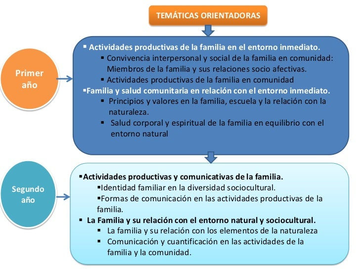 Educaci n inicial en familia comunitaria for Concepto de la familia para ninos