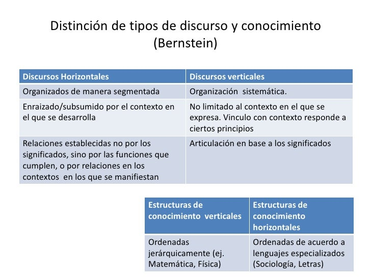 Resolución de problemas</li></li></ul><li>Desafíos que asume la educación: capacidades de orden superior<br />Chile: 1996 ...