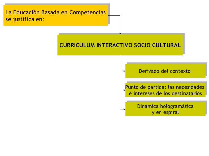 La Educación Basada en Competencias se justifica en: CURRICULUM INTERACTIVO SOCIO CULTURAL Derivado del contexto  Punto de...