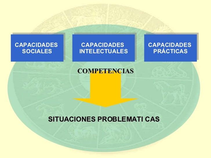 SITUACIONES PROBLEMATI CAS CAPACIDADES  SOCIALES CAPACIDADES  INTELECTUALES CAPACIDADES  PRÁCTICAS COMPETENCIAS