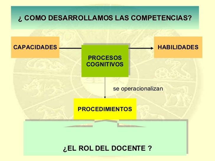 CAPACIDADES HABILIDADES se operacionalizan PROCEDIMIENTOS ¿   COMO DESARROLLAMOS LAS COMPETENCIAS? ¿EL ROL DEL DOCENTE ? P...