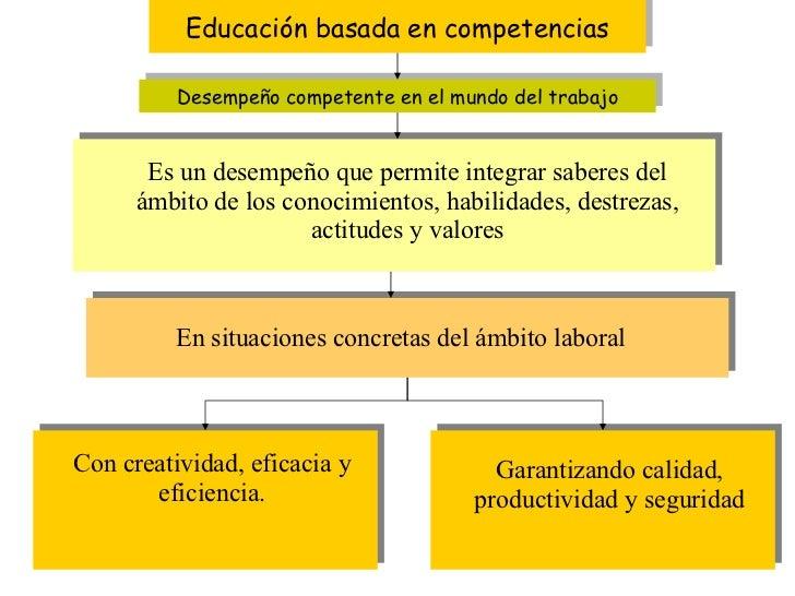 Educación basada en competencias Desempeño competente en el mundo del trabajo Es un desempeño que permite integrar saberes...