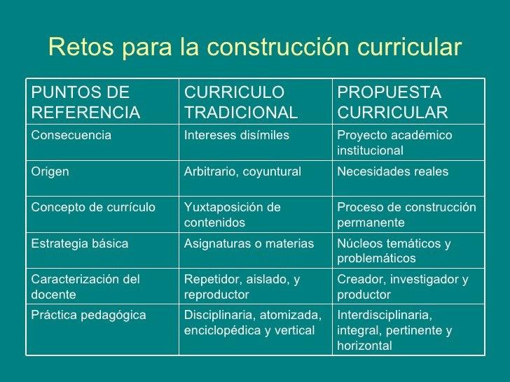 Retos para la construcción curricular Interdisciplinaria, integral, pertinente y horizontal Disciplinaria, atomizada, enci...