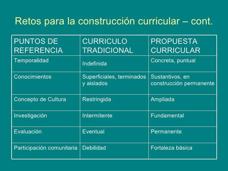 Retos para la construcción curricular – cont. Fortaleza básica Debilidad Participación comunitaria Permanente Eventual Eva...
