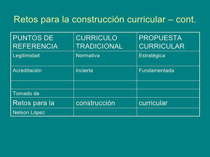 Retos para la construcción curricular – cont. Nelson López curricular construcción Retos para la Tomado de Fundamentada In...
