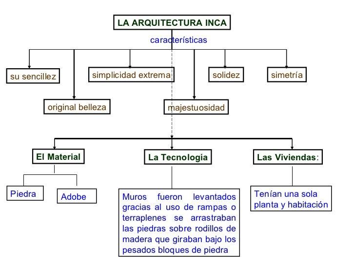 Educacion inca for Todo acerca de la arquitectura