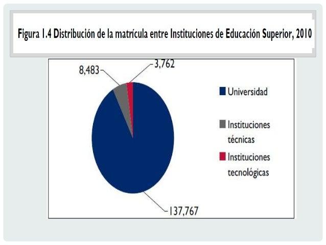 Tal como ilustra el gráfico siguiente, El Salvador gasta mucho menos en educación superior que la mayoría de países de la ...