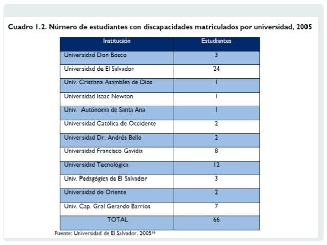 Educacion superior El Salvador